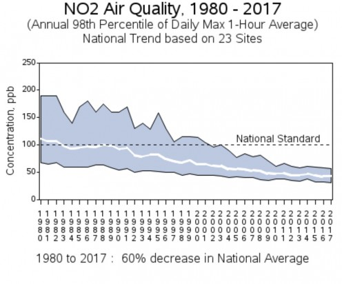 United States Environmental Protection Agency Nitrogen Dioxide Air Quality Graph