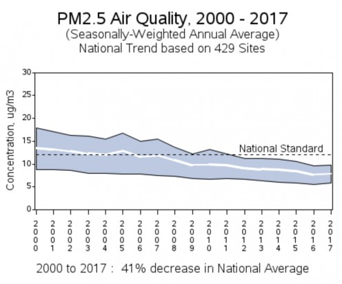 United States Environmental Protection Agency PM2.5 Air Quality Graph