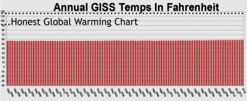 Global Temperature Data Plotted To Represent Statistically Significant Change (None)