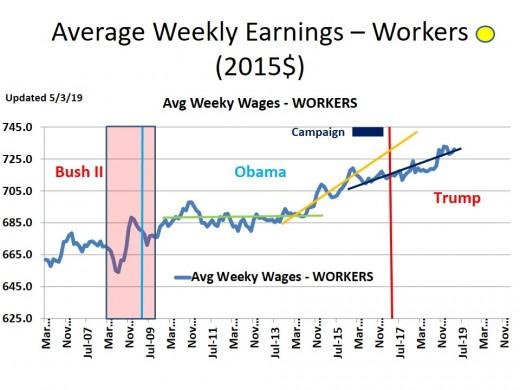 CHART INC - 4 Average Weekly Earnings (2015$) - Non-Supervisory
