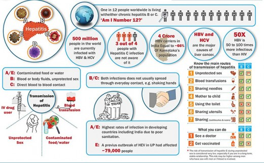 Pic: The occurrence of viral hepatitis and how it spreads