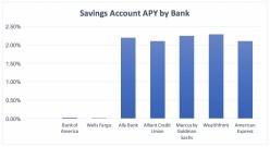 Best High Interest Savings Accounts in 2019