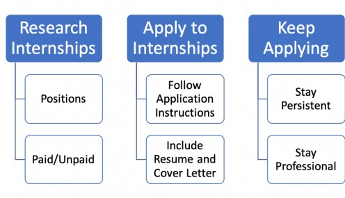 How to Land a Publishing Internship