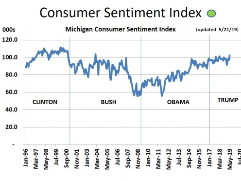 CHART MISC - 3  Consumer Confidence
