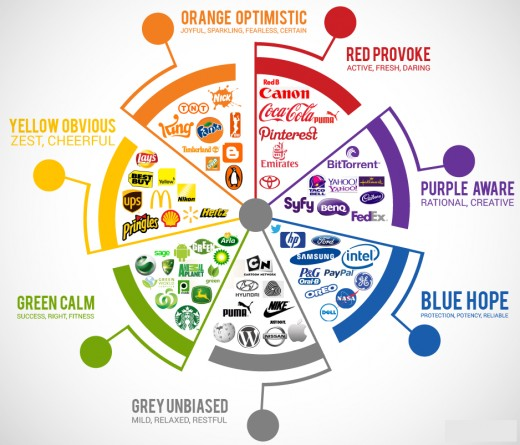 Subliminal Advertising: Appealing Colors