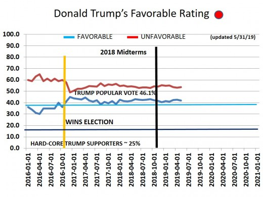 CHART 16 - TRUMP FAVORABILITY RATING - 5/31//2019