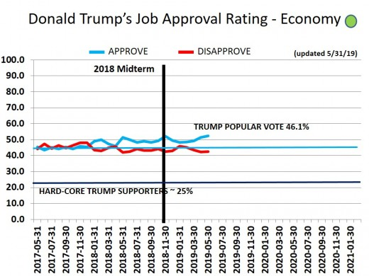 CHART 18 - TRUMP APPROVAL RATING - ECONOMIC - 5/31/2019