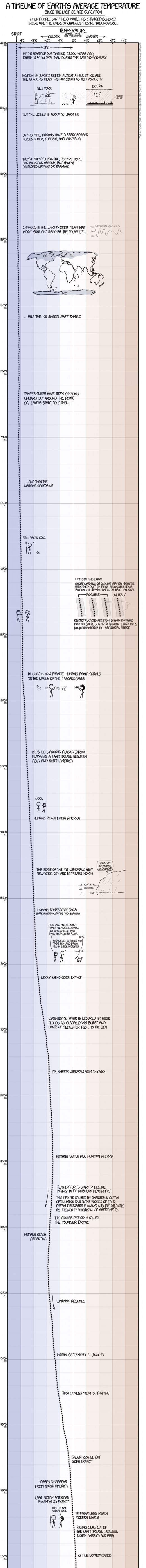 """First half of """"A Timeline of Earth's Average Temperature"""""""