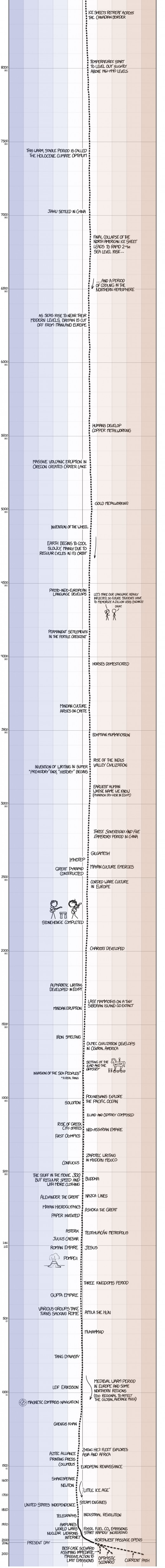 """Second half of """"A Timeline of Earth's Average Temperature"""""""