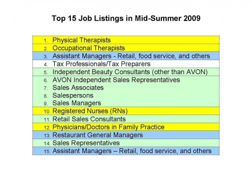 Demand for sales-related positions during mid-summer may be partially credited to the yearly increase in tourism and travel that stimulates retail sales. Sales of medical equipment and pharmaceuticals may also represent a sizable portion of demand.