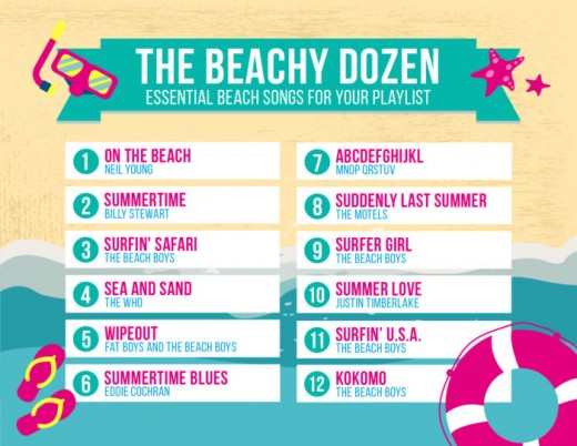 Here's a quick graphic showing 12 of our favorite beach songs: