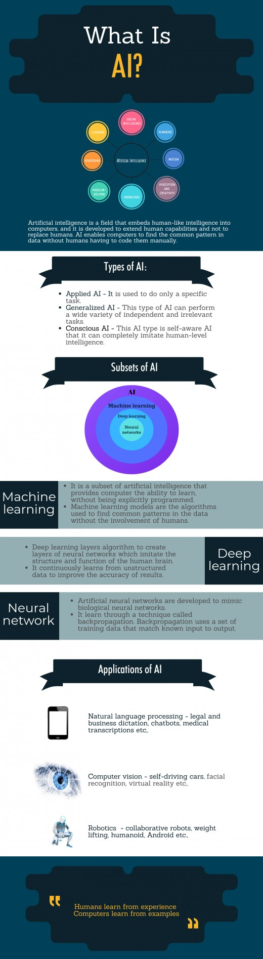 Infographics about Artificial intelligence