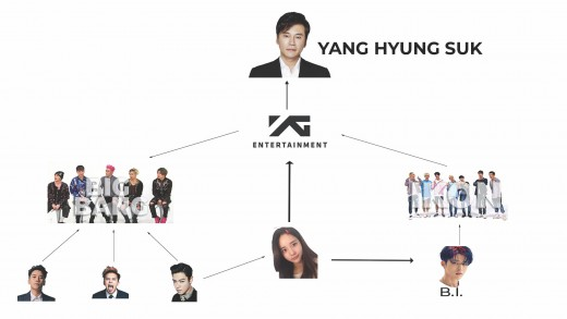 YG's web of controversy