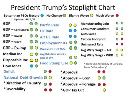 An Anthology of Donald J. Trump's Presidency (updated 6-17-19)