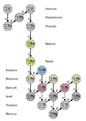 An isotope activity diagram