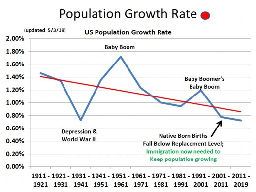 CHART POP-1 The Downward Slopping Growth Rate Curve Indicates a Population in Trouble