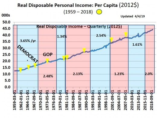 CHART INC - 2  Real Disposable Household Income (per Capita in 2012$)