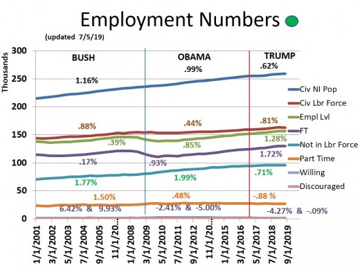 CHART EMP - 3: Various Measures of Employment and Unemployment Status.