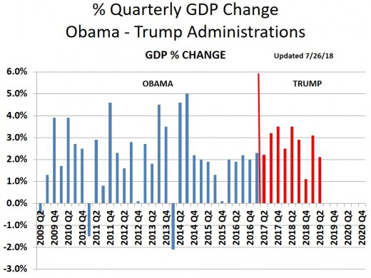 CHART GDP-7  Quarterly GDP Growth Rate - 6/30/19 (History was revised)