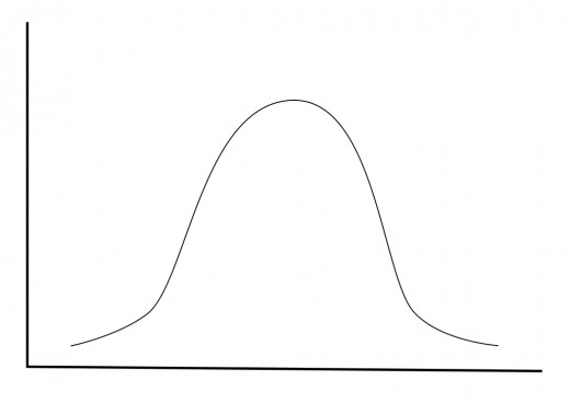 Illustration 3: A Bell Curve Frequency Distribution Graph