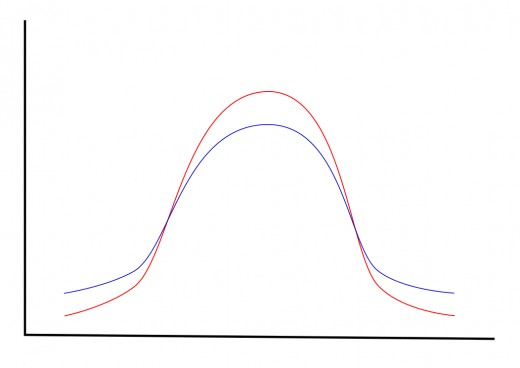 Illustration 7: IQ frequency distribution by gender (red=female, blue=male)