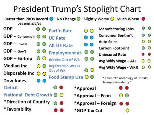 CHART 2 - President Trump's Stoplight Chart - Aug 10, 2019
