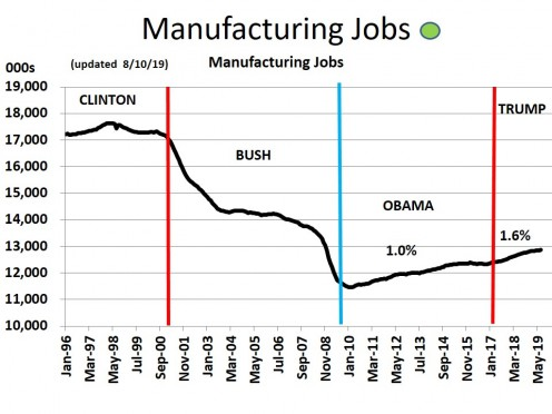 CHART MISC - 2  Manufacturing Jobs (8/10/19)