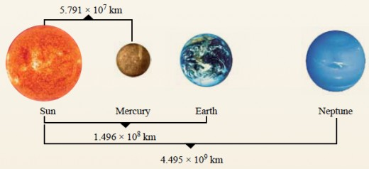 The distance of three planets in solar system written in standard form
