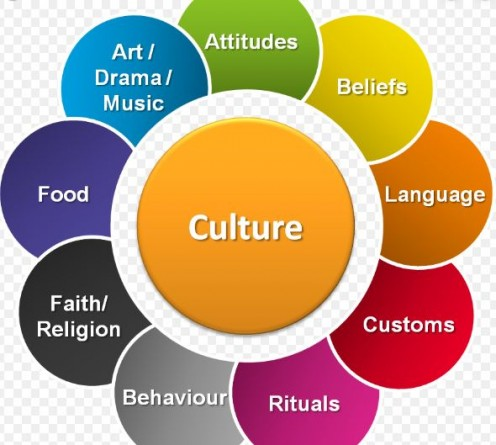 Geert Hofstede's workplace culture. Power Distance, Uncertainty, and Risk Avoidance.