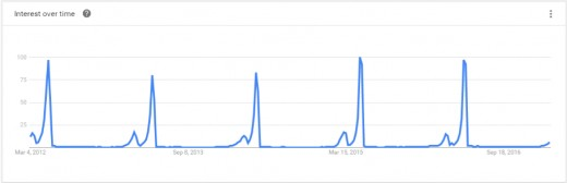 This infographic from The Search Agency illustrates when traffic peaks on seasonal content such as Mother's Day