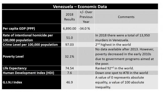 Venezuela Economic Data