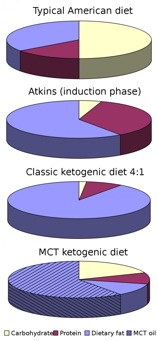 The keto diet is rich in fats with moderate protein intake and very low carbohydrate intake.