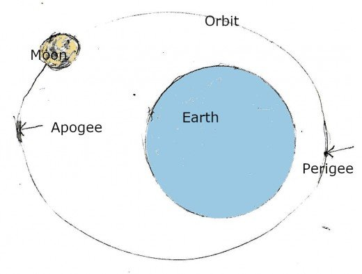Lunar orbit around the earth