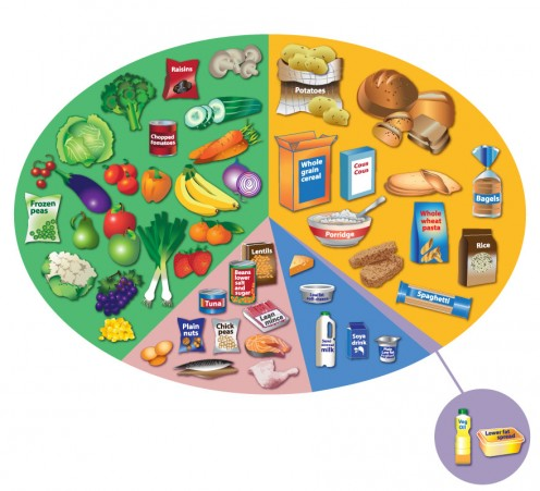 The 'Eatwell plate' was designed to help people make healthy eating choices. If you are eating too much dairy or too much white bread for example, this may aggravate your skin. Notice the emphasis on brown bread and wholemeal products.