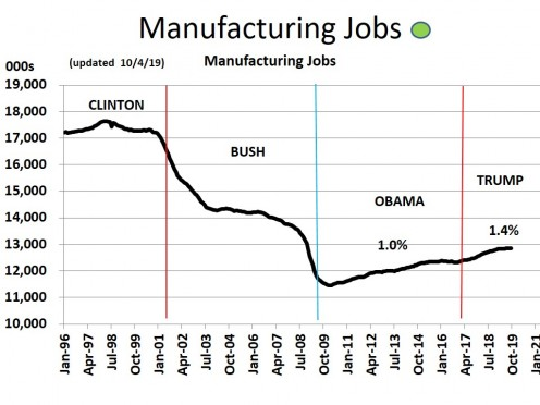CHART MISC - 2  Manufacturing Jobs (10/4/19)