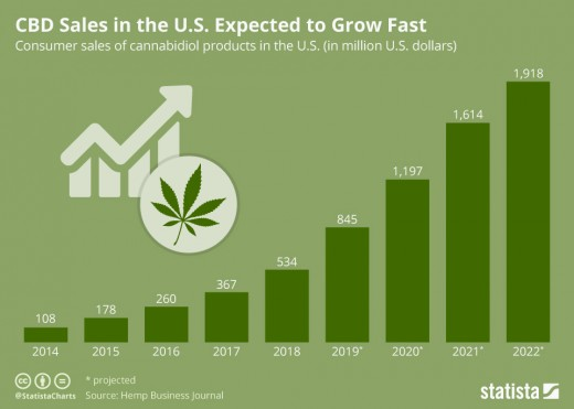 Figure. 1 CBD current and future sales growth could indicate trajectory of CBG sales growth.