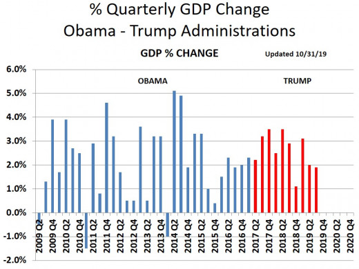 CHART GDP-7  Quarterly GDP Growth Rate - 11/1/19 (History was revised)