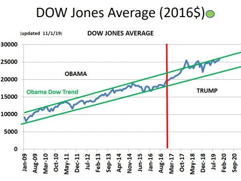 CHART GDP - 3 Dow Jones Industrial Average (in terms of REAL $)