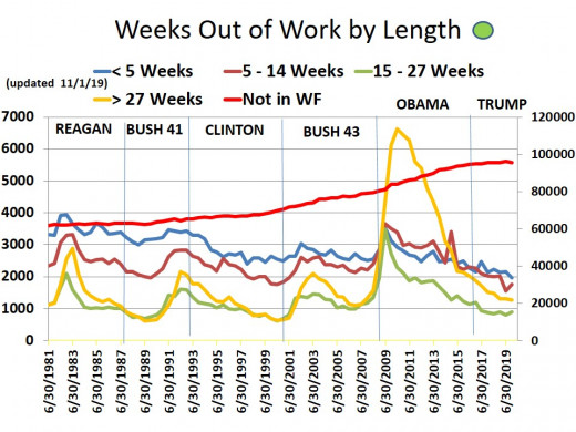 CHART EMP - 5:  Various number of weeks out of work