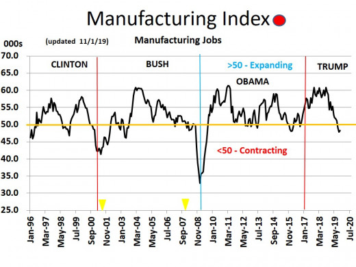 CHART MISC 7 -   Manufacturing Index (11/1/19)