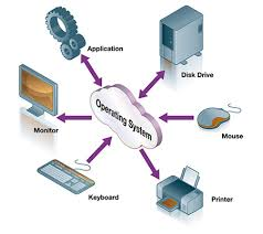 Components of computer handled by operating system
