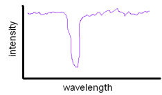 Drawing of Absorption Line
