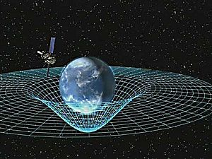 Gravity as shown by the curvature of spacetime.