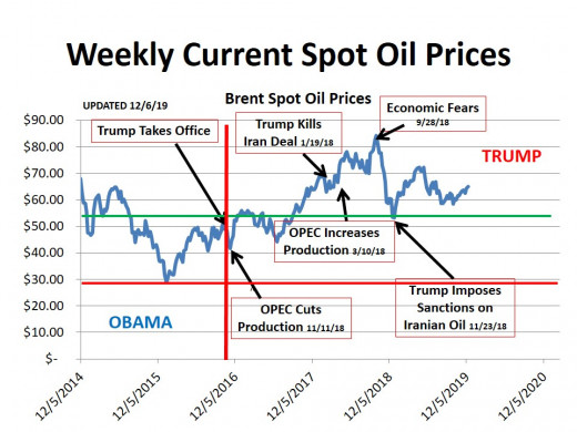 CHART 1 (12/13/19) - HISTORICAL SPOT OIL PRICE CHANGES OVER THE PERIOD OF THIS HUB (the lines represent technical markers; see commentary)