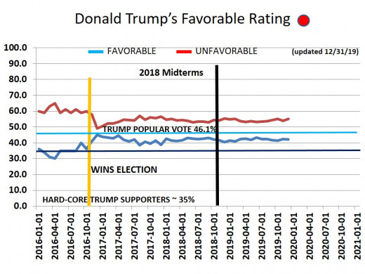 CHART 16 - TRUMP FAVORABILITY RATING -  12/31/2019