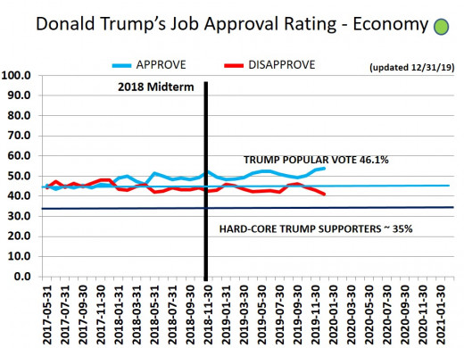 CHART 18 - TRUMP APPROVAL RATING - ECONOMIC -  12/31/2019