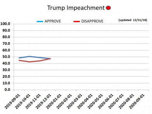 CHART 23 - Trump Impeachment Approval Rating -12/31/2019