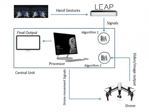 Architecture Diagram- Gesture Control Drone for Crowd Analysis