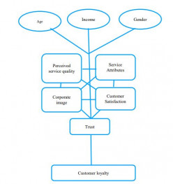 Ba (Hons) Business Management Dissertation: Customer Loyalty Antecedents in Retail Banking -Chi Squared Test