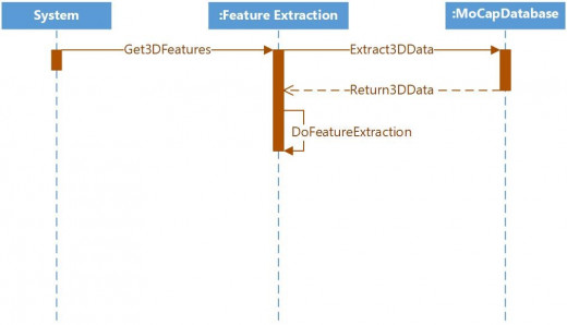 Extract 3D Feature